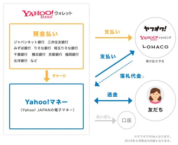Yahoo!の図